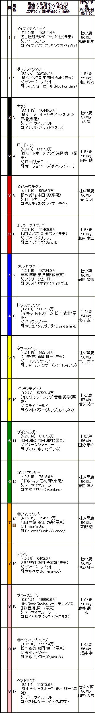 G3阪急杯出馬表
