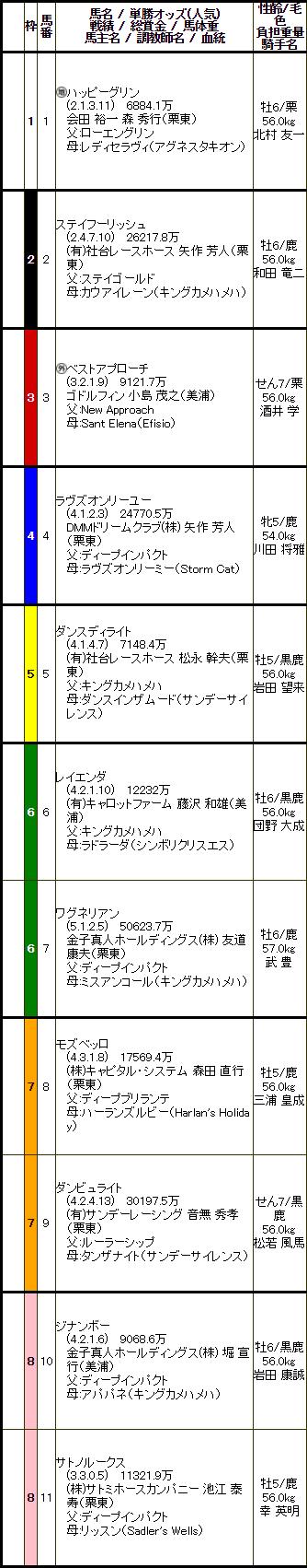 G2 京都記念 出馬表