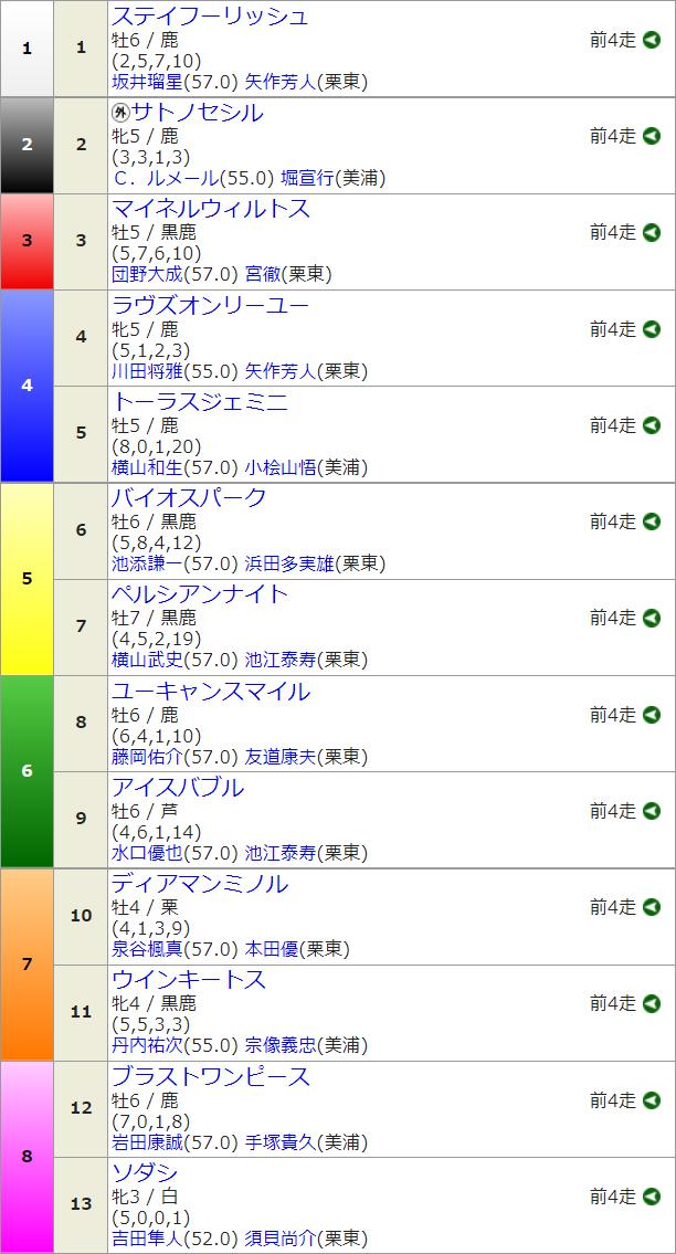 G2札幌記念