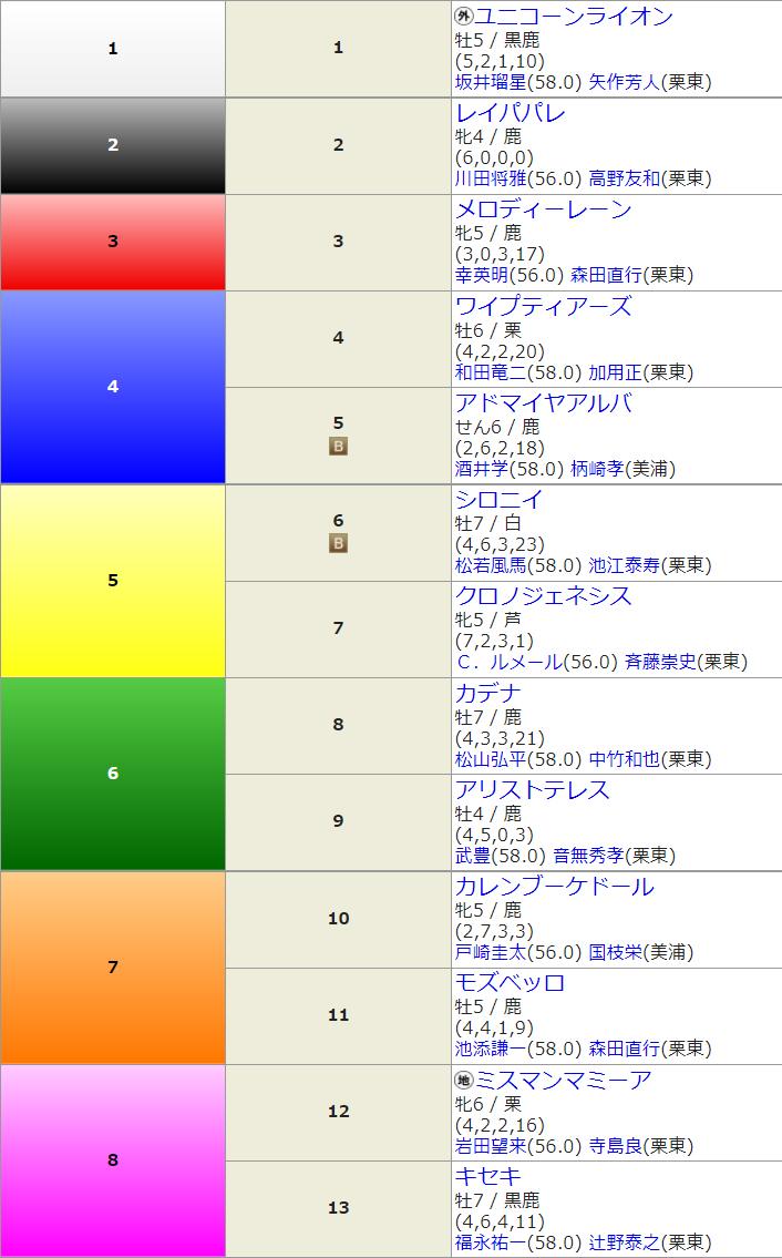 G1宝塚記念