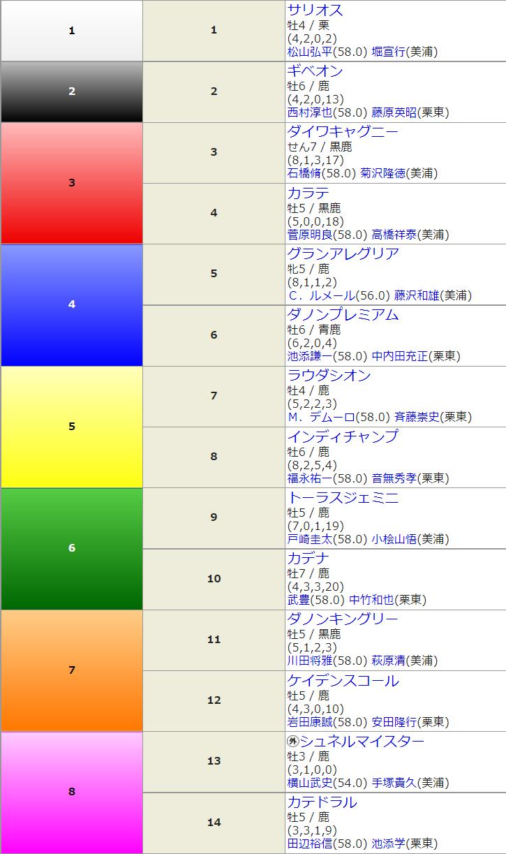 G1 安田記念